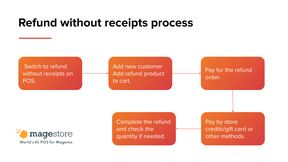 refund without receipts process